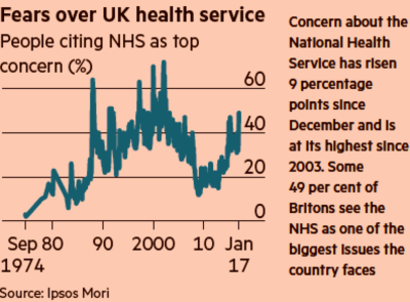 A chart from the front page of the FT paper showing increasing fears over UK Health Service.