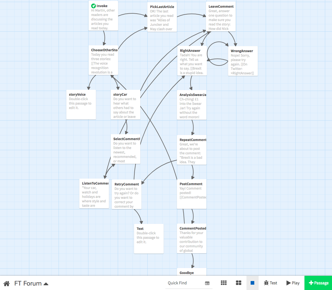 User Journey mapped with Twine